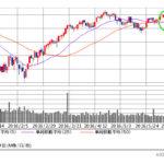 イギリスのEU離脱があったら、株価はどうなるか? を「NYダウ」に聞いてみる