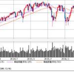7月、8月に株価は暴落するのか? を考えてみる ~鍵はやっぱりNYダウ~