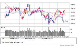 ドル円-日経平均6か月png