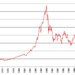 日経平均株価もとうとうバブル化か ~225は第三の債券へ?~