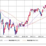 予想が二度外れた日経平均株価の今後を改めて考察する