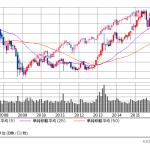 日本株だけ下落は「アベノミクス相場」のいつものこと? ~米「利上げ」も日本株も結局ドル円次第~